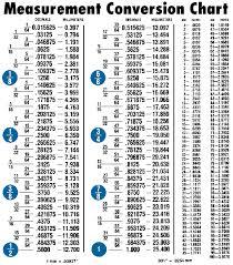 Measurement Conversion Chart Acf Handbook Preview