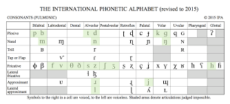 The letters in the german alphabet are the same as in english; The Ipa Chart For Language Learners