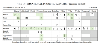 International phonetic alphabet (ipa) symbols used in this chart. The Ipa Chart For Language Learners
