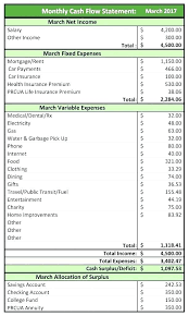 Free Cash Flows Example Cash Flow Statement Template Budget Impact Financial Example