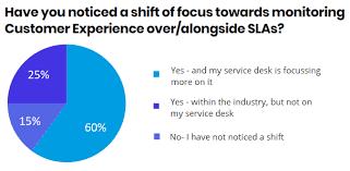 Cx_ Noticed A Shift Pie Chart Service Desk Institute