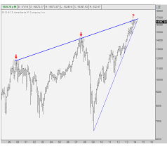 Should This Trendline In The Dow Matter All Star Charts