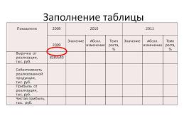 составление таблицы по курсовой презентация онлайн Заполнение таблицы Заполнение