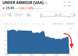 Under Armour Stock Quote Unique Under Armour Sinks After Dick's Blames It For Its Sales Slump UAA