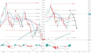 Aig Stock History Chart Aig Stock Price And Chart Nyse Aig Tradingview