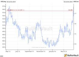 Spot Silver Chart Silver Adds 6 7 For Week But 2016 Gold Price Gains Under