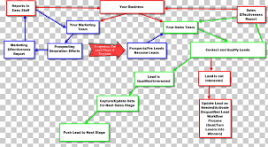 Flowchart Process Flow Diagram Customer Relationship