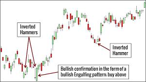 Hammer Forex Pattern Trading 212 Forex E Azioni