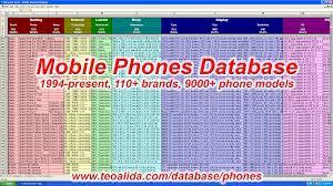 Mobile Phones Database 114 Brands 9600 Models 85