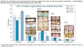 Report Card For Hhs And Epa Fluoridation And Fluoride Profitable