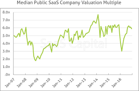 How To Value A Private Saas Company Saastr