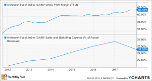 Sabmiller Stock Chart How The Ab Inbev Buyout Went Wrong The Motley Fool