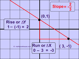 How To Find Slope From Graph Tutorial Examples Practice