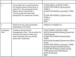 Organizational Chart Tableau Charts Free Download Makaw
