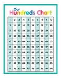 Just Teach Hundreds Chart