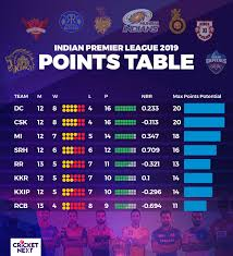 Point Chart Ipl 2018 Ipl 2019 Qualification Scenarios Who Can Make It And How