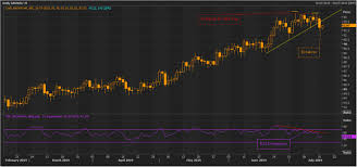 Xau Xag Chart Silver To Outperform Gold Ahead Kalkine Media
