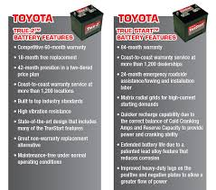 Batteries | Toyota of Southern Maryland