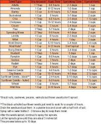 Solidindecision Sprouting Times Chart Raw Food Recipes