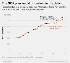 but as was the case with the aca the biggest changes to health insurance under the gop plan would be experienced by two groups of people those with very