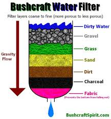 homemade water filter diagram. Charcoal Homemade Paper Water Filter Survival 214 Best Bushcraft All About It Diagram L