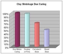 Clay Shrinkage Chart Clay Shrinkage Chart Polymer Clay Cold Porcelain Resin