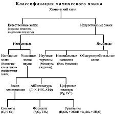 Курсовая работа Химический язык как цель и средство обучения в  Самая древняя классификация знаков заключается в разделении их на естественные и искусственные Кроме этого знаки бывают языковые и неязыковые