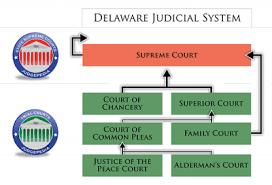 Courts In Delaware Ballotpedia