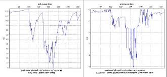 Model Charts For Water Table Depth And Upward Flux From
