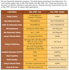 Presidio Components M123 Vs Cdr Chip Capacitors Chart