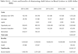 costs and benefits of eliminating child labour in   10 1