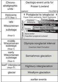 Units Of Time Chart Time Space Chart And Stratigraphic Relationships Of Late