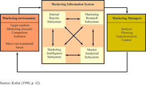 benefits of the marketing information system in the clothing figure 2 mis model by kotler source kotler 1998 p 12