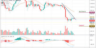 Macd Chart Bitcoin Bitcoin Price Analysis Bitcoin Price Fails To Grow Still