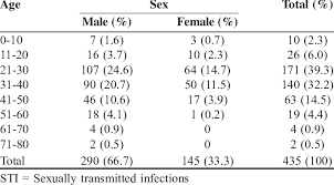 Age Wise Distribution Of Sti Patients Download Table
