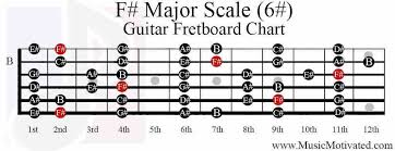A Sharp Guitar Chord Chart F Sharp Major Scale Guitar Fretboard Notes Chart Guitar