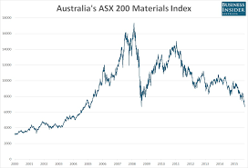 Can Asx Chart Asx 200 Index Chart Jse Top 40 Share Price
