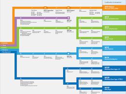 Microsoft Certification Path Chart Microsoft It Academy Certification Roadmap 2013 The It