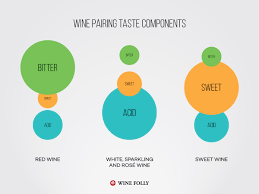 Food And Wine Pairing Basics Start Here Wine Folly