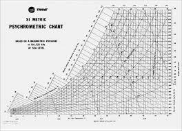 Trane Psychrometric Chart Si Units Psychrometric Chart Pdf Usdchfchart Com