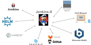 Chartmuseum Helm Chart Jenkins X Over Pks From Code To Prod Route To Cloud