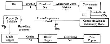 Copper Refining Flow Chart Chemistry Paper 2 Question Paper 2015 Kitui West Sub