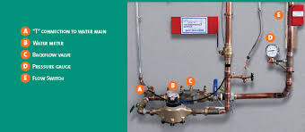 fire sprinkler system riser graphic showing riser components