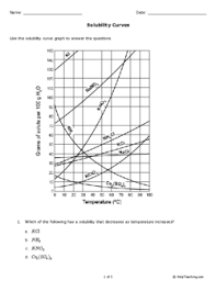 Solubility Curves Grade 9 Free Printable Tests And