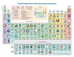 periodic table rounded new periodic table with names in pdf copy