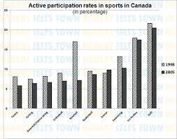 thbar chart shows active participation rates in top ten sports in  essay topics thbar chart shows active participation rates in top ten sports in 1998 and 2005 summarise the information by selecting and reporting the main