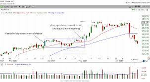 Bullish Gap Up Above Consolidation Continuation Pattern
