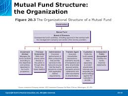 Fidelity Investments Organizational Chart Chapter Preview Suppose You Wanted To Start Savings For