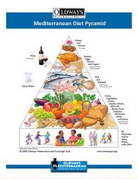 food pyramid 2015 in spanish. Fine 2015 Oldways Mediterranean Diet Pyramid Throughout Food 2015 In Spanish A