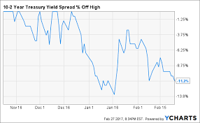 2 Year Treasury Yield Chart The 2 And 10 Year Yield Spread And The Different Messages